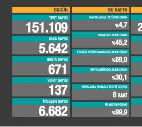 Türkiye'de son 24 saatte 5.642 yeni vaka!
