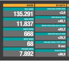 Türkiye'de son 24 saatte 11.837 yeni vaka!