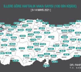 Bursa'da vaka sayısında büyük düşüş