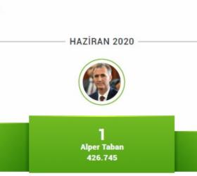 Başkan Taban sosyal medyada yine birinci oldu