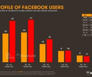 Dünyada 3 milyar 190 bin kişi sosyal medya kullanıyor